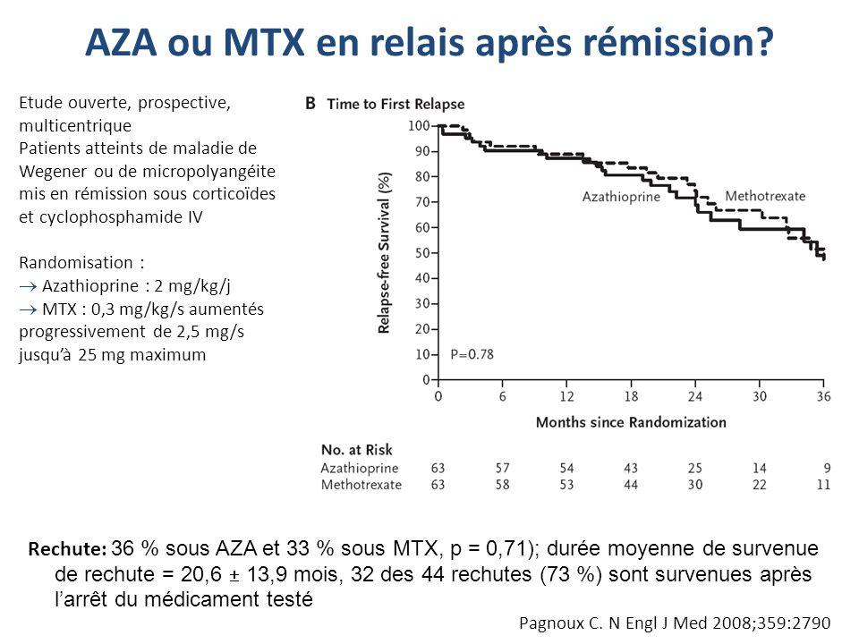 Rechute: 36 % sous AZA et 33 % sous MTX, p = 0,71); durée moyenne de survenue de rechute = 20,6 13,9 mois, 32 des 44 rechutes (73 %) sont survenues ap