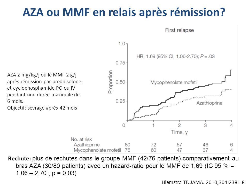 Hiemstra TF. JAMA. 2010;304:2381-8 AZA 2 mg/kg/j ou le MMF 2 g/j après rémission par prednisolone et cyclophosphamide PO ou IV pendant une durée maxim