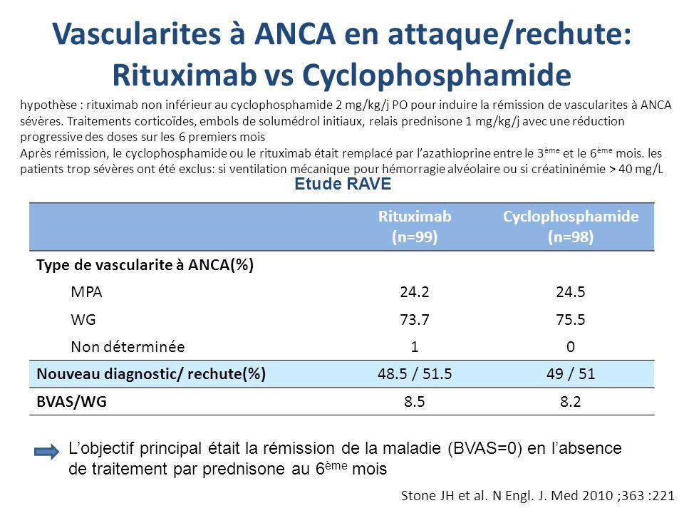 Rituximab (n=99) Cyclophosphamide (n=98) Type de vascularite à ANCA(%) MPA24.224.5 WG73.775.5 Non déterminée10 Nouveau diagnostic/ rechute(%)48.5 / 51