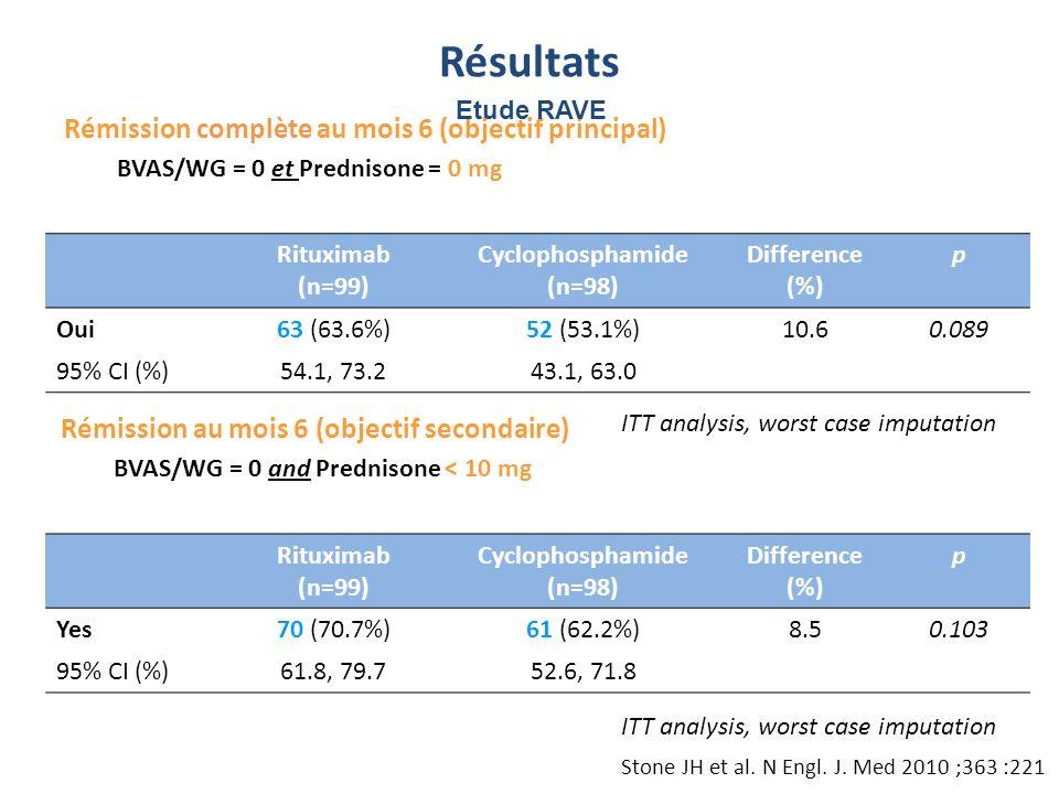 Rémission complète au mois 6 (objectif principal) BVAS/WG = 0 et Prednisone = 0 mg Rituximab (n=99) Cyclophosphamide (n=98) Difference (%) p Oui63 (63