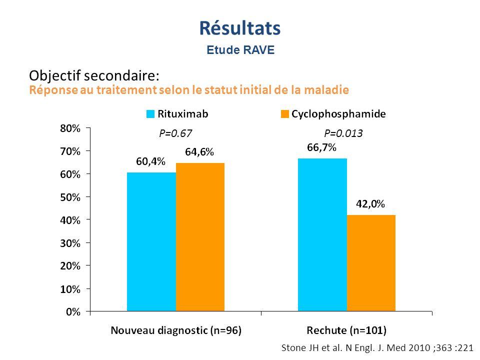 Réponse au traitement selon le statut initial de la maladie P=0.67P=0.013 Résultats Objectif secondaire: Stone JH et al. N Engl. J. Med 2010 ;363 :221