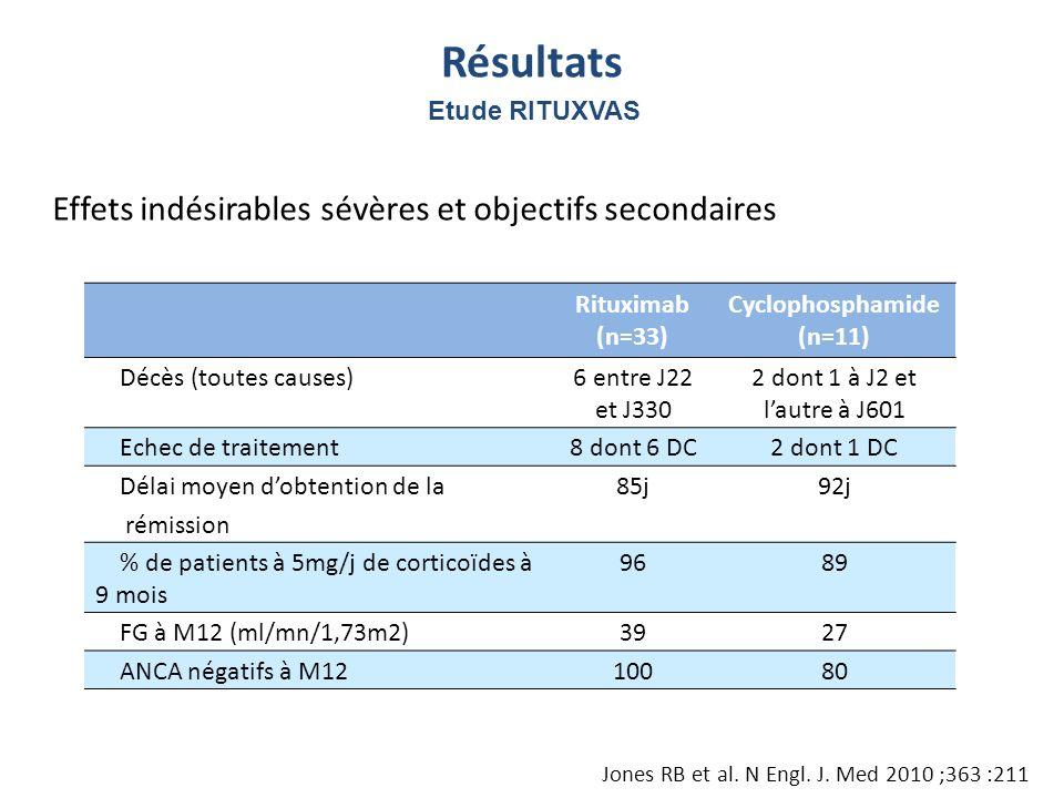 Effets indésirables sévères et objectifs secondaires Rituximab (n=33) Cyclophosphamide (n=11) Décès (toutes causes)6 entre J22 et J330 2 dont 1 à J2 e