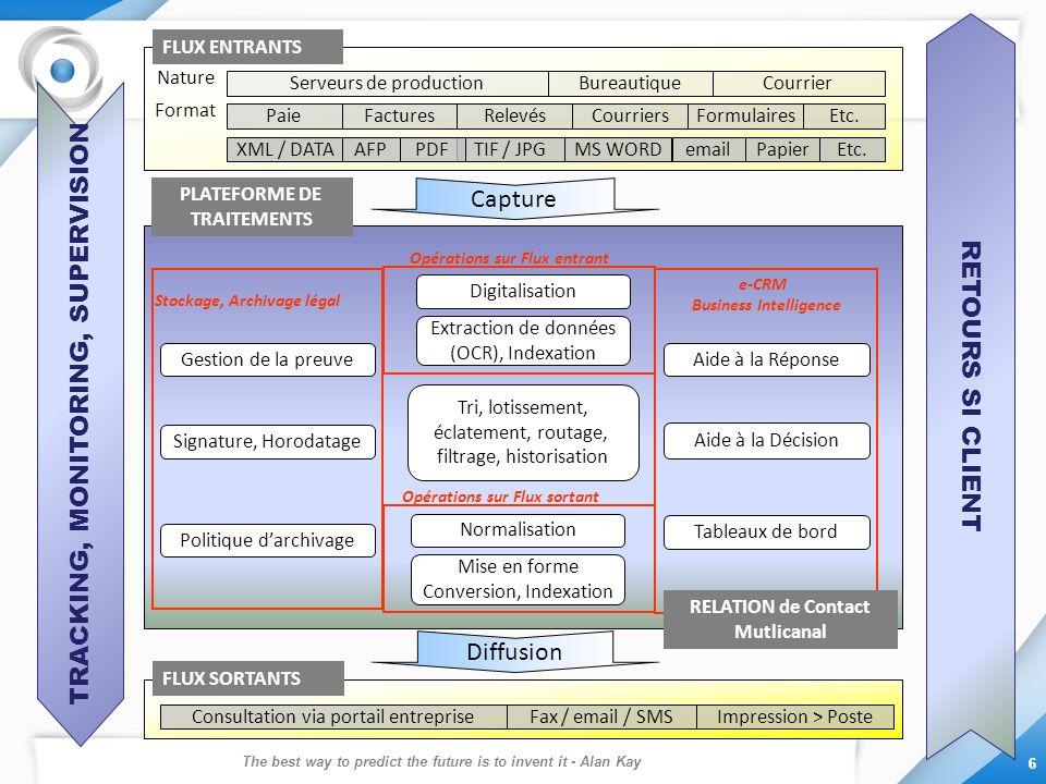 The best way to predict the future is to invent it - Alan Kay 6 6 Paie Papier FacturesRelevésCourriersFormulaires Etc.TIF / JPGXML / DATAPDFemail Etc.