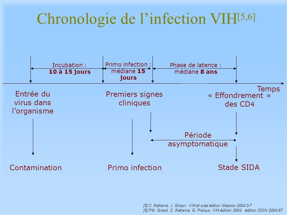 Chronologie de linfection VIH [5,6] Entrée du virus dans lorganisme Contamination Premiers signes cliniques Incubation : 10 à 15 jours « Effondrement