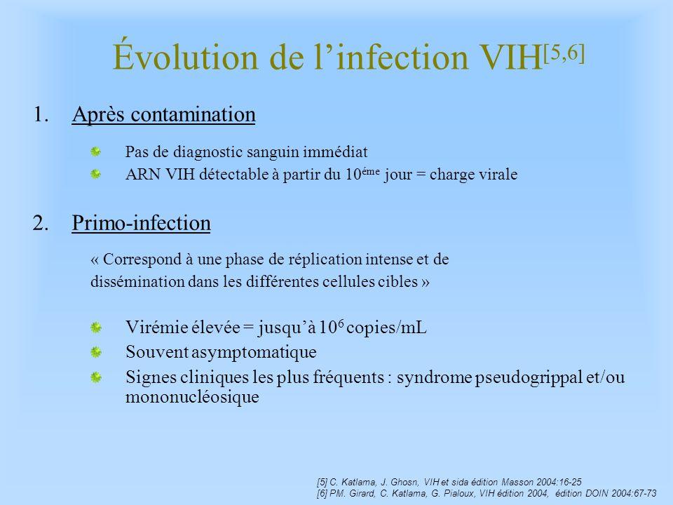Évolution de linfection VIH [5,6] 1.Après contamination Pas de diagnostic sanguin immédiat ARN VIH détectable à partir du 10 éme jour = charge virale