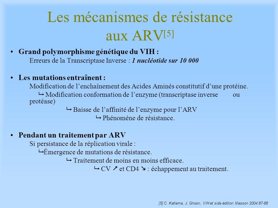 Les mécanismes de résistance aux ARV [5] Grand polymorphisme génétique du VIH : Erreurs de la Transcriptase Inverse : 1 nucléotide sur 10 000 Les muta
