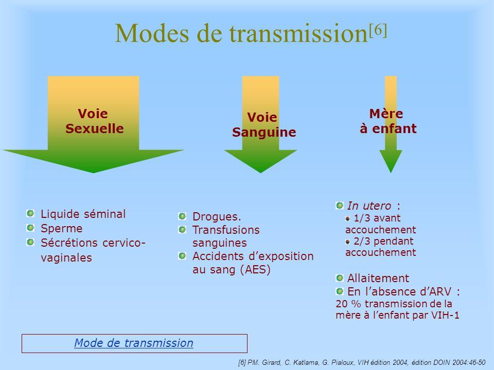 Modes de transmission [6] Voie Sanguine Voie Sexuelle Mère à enfant Drogues. Transfusions sanguines Accidents dexposition au sang (AES) Liquide sémina