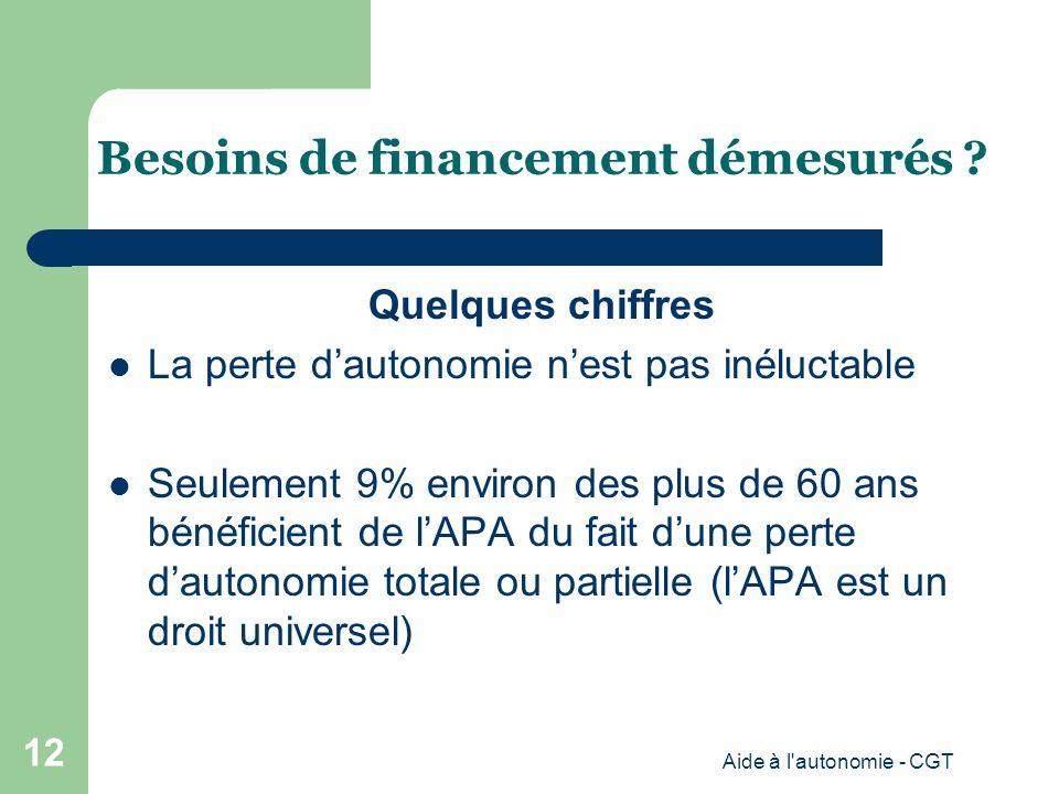 Quelques chiffres La perte dautonomie nest pas inéluctable Seulement 9% environ des plus de 60 ans bénéficient de lAPA du fait dune perte dautonomie totale ou partielle (lAPA est un droit universel) Aide à l autonomie - CGT 12