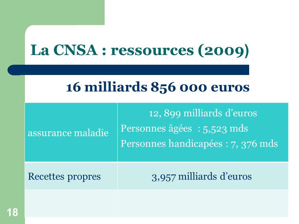 La CNSA : ressources (2009 ) 16 milliards 856 000 euros Aide à l autonomie - CGT 18 assurance maladie 12, 899 milliards deuros Personnes âgées : 5,523 mds Personnes handicapées : 7, 376 mds Recettes propres 3,957 milliards deuros