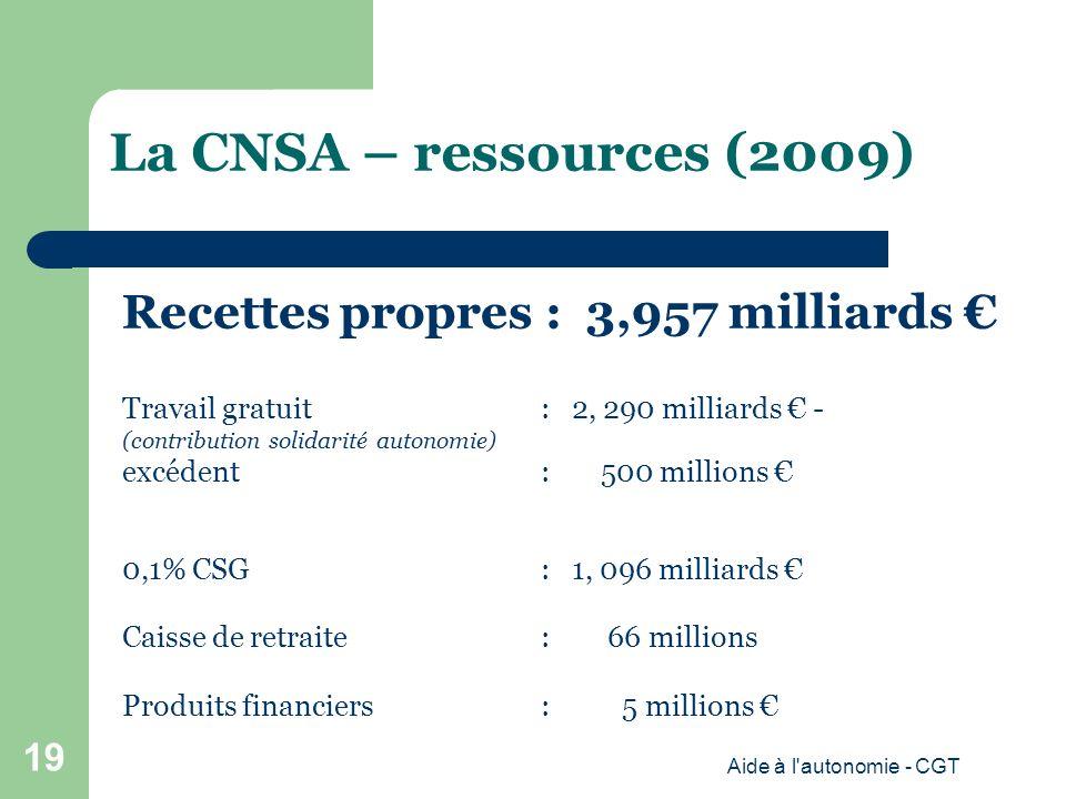 La CNSA – ressources (2009) Recettes propres : 3,957 milliards Travail gratuit : 2, 290 milliards - (contribution solidarité autonomie) excédent : 500 millions 0,1% CSG : 1, 096 milliards Caisse de retraite: 66 millions Produits financiers: 5 millions Aide à l autonomie - CGT 19