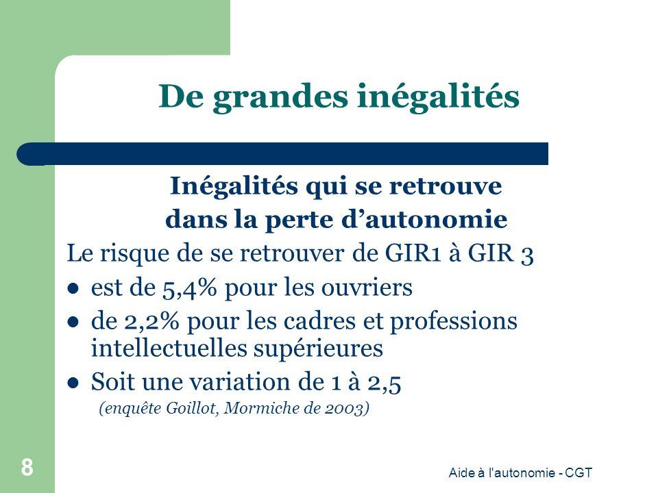 De grandes inégalités Inégalités qui se retrouve dans la perte dautonomie Le risque de se retrouver de GIR1 à GIR 3 est de 5,4% pour les ouvriers de 2,2% pour les cadres et professions intellectuelles supérieures Soit une variation de 1 à 2,5 (enquête Goillot, Mormiche de 2003) Aide à l autonomie - CGT 8