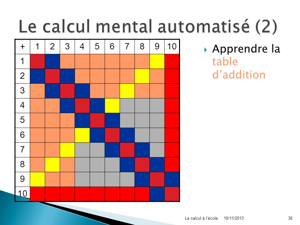 +12345678910 1 2 3 4 5 6 7 8 9 Apprendre la table daddition 10/11/2013Le calcul à l'école36