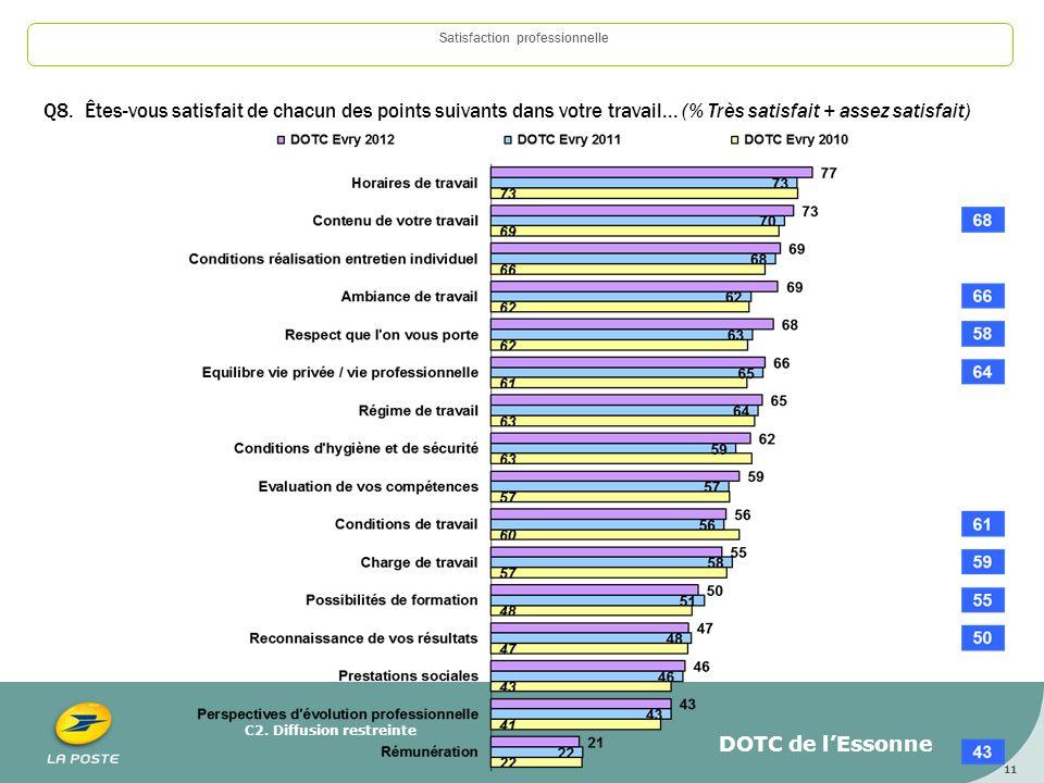 C2. Diffusion restreinte 11 Satisfaction professionnelle Q8. Êtes-vous satisfait de chacun des points suivants dans votre travail... (% Très satisfait