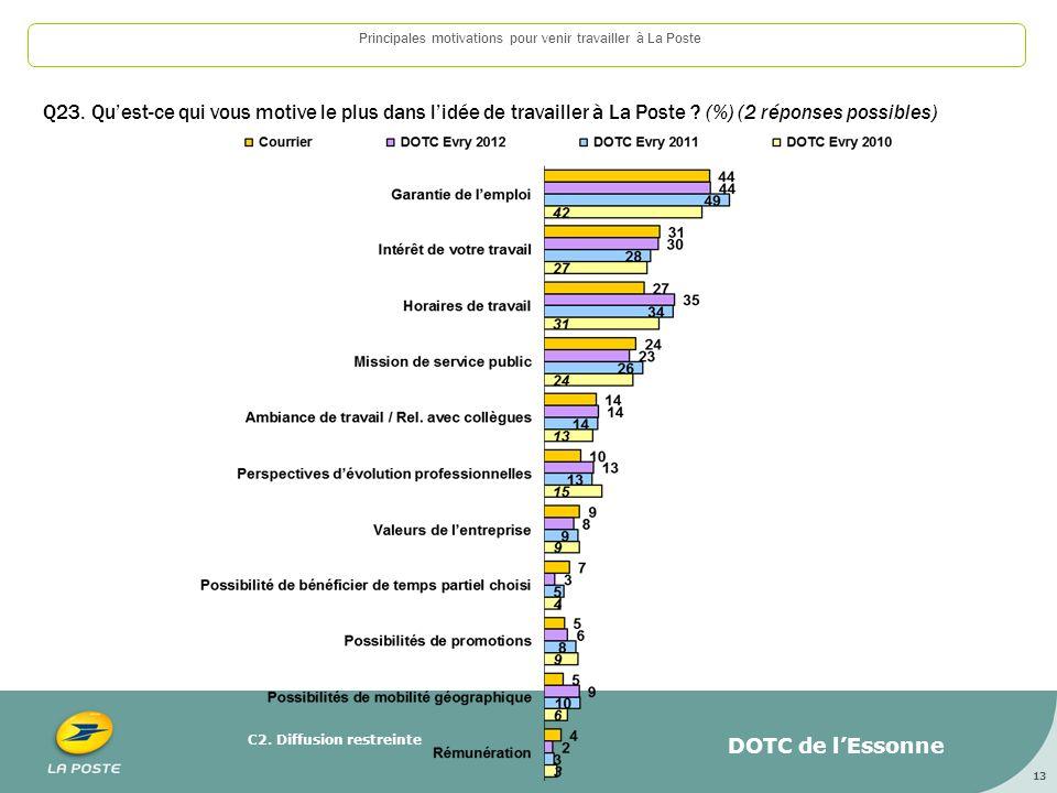 C2.Diffusion restreinte 13 Principales motivations pour venir travailler à La Poste Q23.