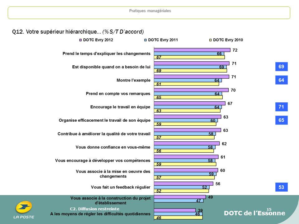 C2. Diffusion restreinte 15 Pratiques managériales Q12. Votre supérieur hiérarchique... (% S/T Daccord) DOTC de lEssonne