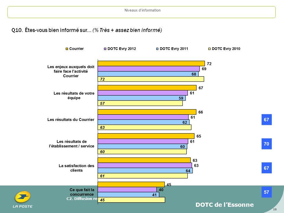 C2. Diffusion restreinte 16 Niveaux dinformation Q10. Êtes-vous bien informé sur... (% Très + assez bien informé) DOTC de lEssonne