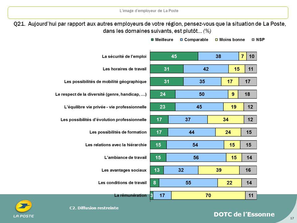 C2.Diffusion restreinte 17 Limage demployeur de La Poste Q21.