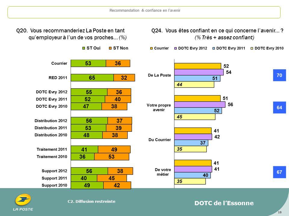 C2. Diffusion restreinte 18 Recommandation & confiance en lavenir Q20. Vous recommanderiez La Poste en tant quemployeur à lun de vos proches... (%) Q2