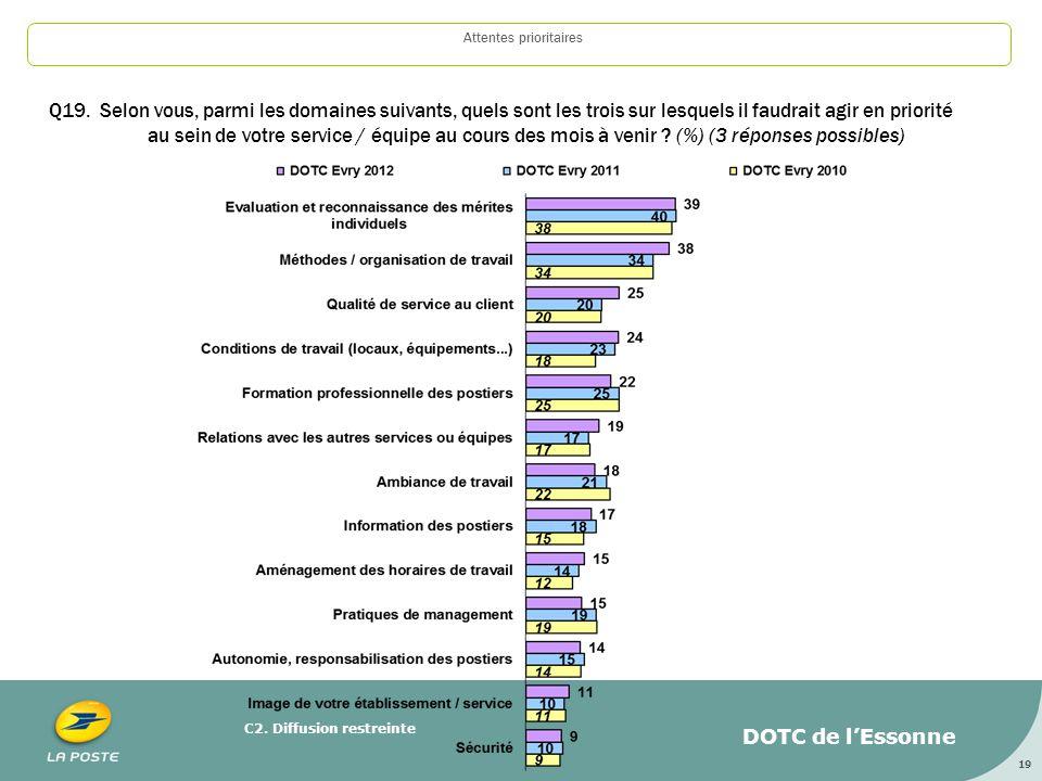 C2.Diffusion restreinte 19 Attentes prioritaires Q19.
