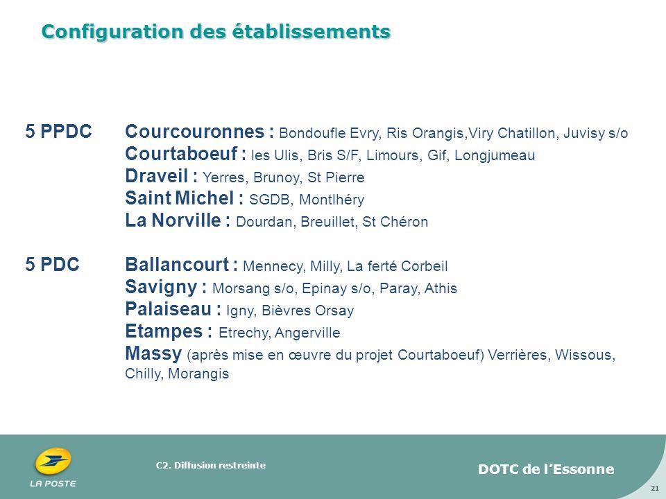 C2. Diffusion restreinte 21 Configuration des établissements 5 PPDCCourcouronnes : Bondoufle Evry, Ris Orangis,Viry Chatillon, Juvisy s/o Courtaboeuf