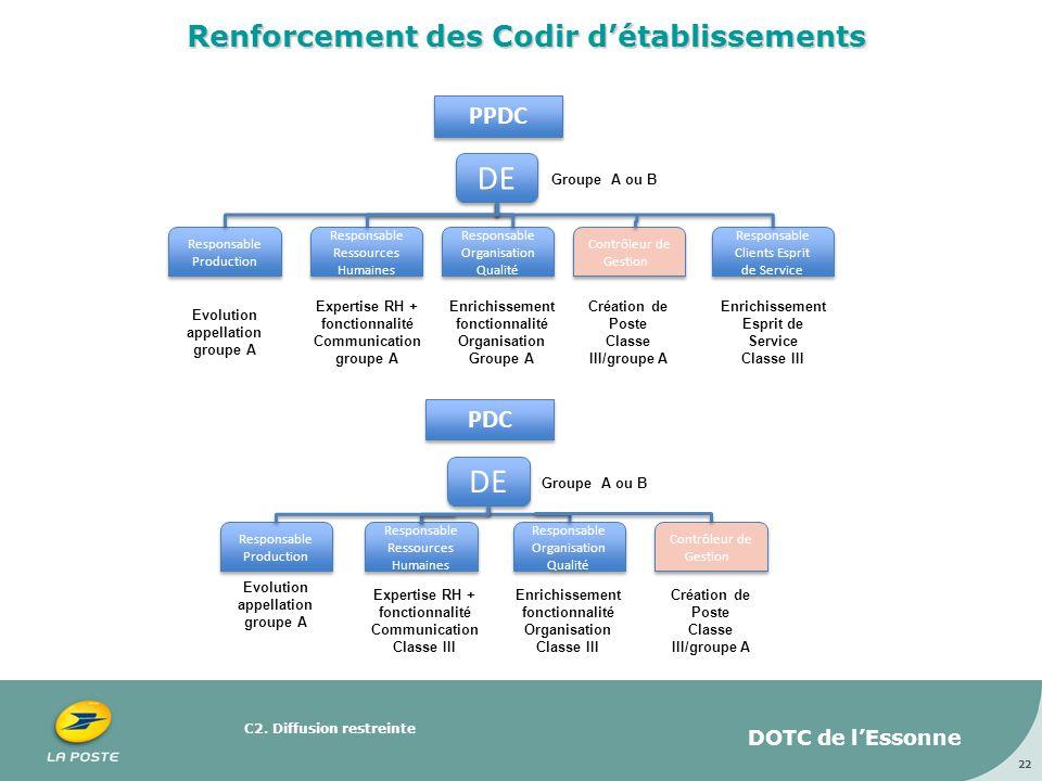 C2. Diffusion restreinte 22 Renforcement des Codir détablissements PPDC DE Responsable Production Responsable Production Responsable Ressources Humain