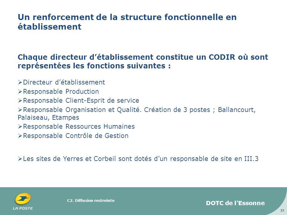 C2. Diffusion restreinte Un renforcement de la structure fonctionnelle en établissement Chaque directeur détablissement constitue un CODIR où sont rep