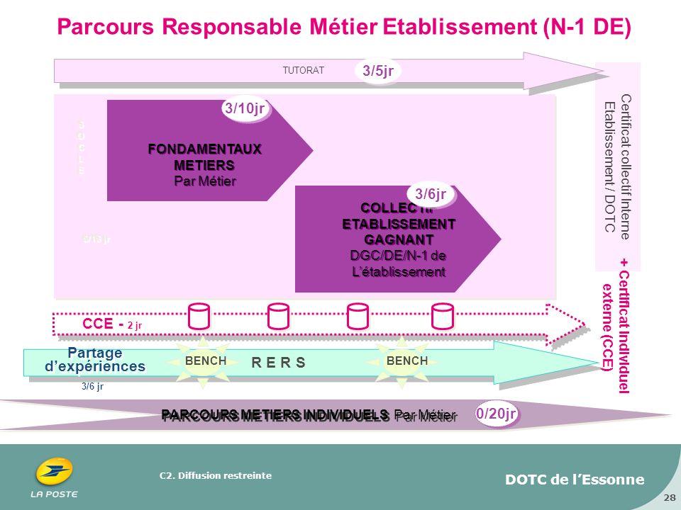 C2. Diffusion restreinte DOTC de lEssonne 28 Parcours Responsable Métier Etablissement (N-1 DE) Certificat collectif Interne Etablissement / DOTC 3/10