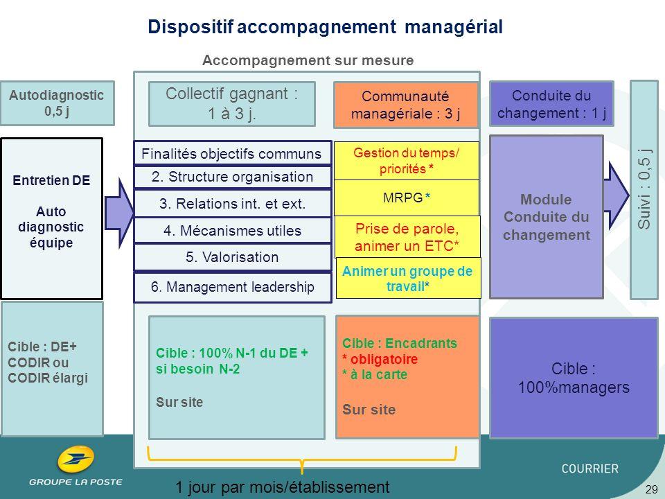 29 Accompagnement sur mesure Dispositif accompagnement managérial Entretien DE Auto diagnostic équipe Cible : DE+ CODIR ou CODIR élargi Autodiagnostic