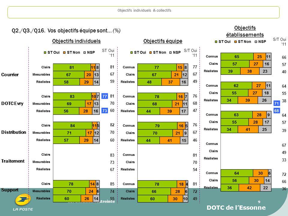 C2. Diffusion restreinte 9 Objectifs individuelsObjectifs équipe Objectifs individuels & collectifs Q2./Q3./Q16. Vos objectifs équipe sont... (%) Cour