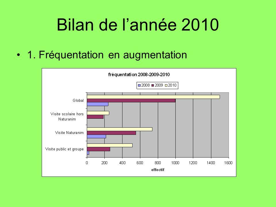Bilan de lannée 2010 1. Fréquentation en augmentation