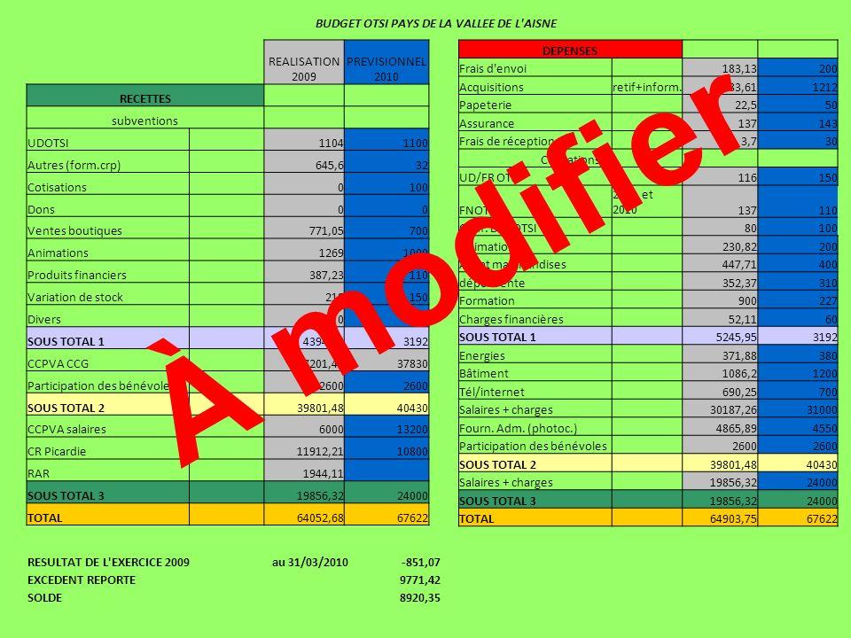 BUDGET OTSI PAYS DE LA VALLEE DE L'AISNE DEPENSES Frais d'envoi 183,13200 Acquisitionsretif+inform.2583,611212 Papeterie 22,550 Assurance 137143 Frais