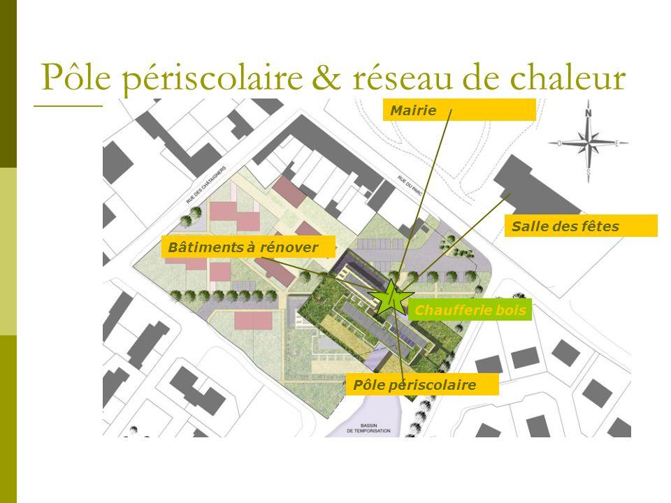 Pôle périscolaire & réseau de chaleur Pôle périscolaire Bâtiments à rénover Mairie Salle des fêtes Chaufferie bois