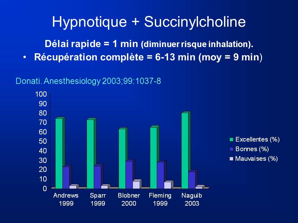 Hypnotique + Succinylcholine Délai rapide = 1 min (diminuer risque inhalation). Récupération complète = 6-13 min (moy = 9 min) Donati. Anesthesiology