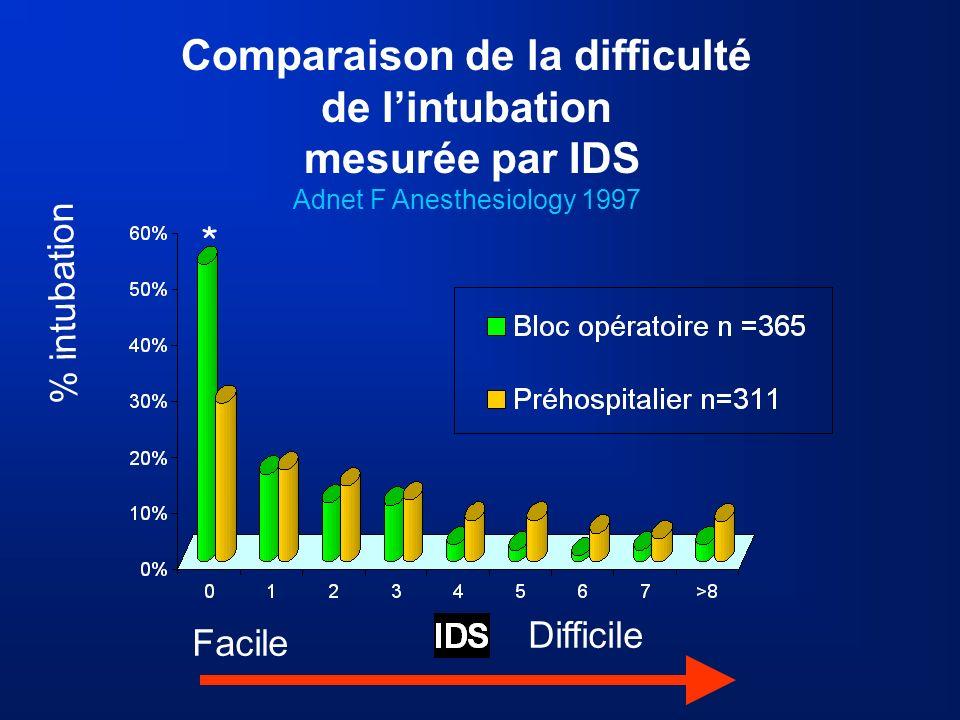 % intubation Comparaison de la difficulté de lintubation mesurée par IDS Adnet F Anesthesiology 1997 Facile Difficile *