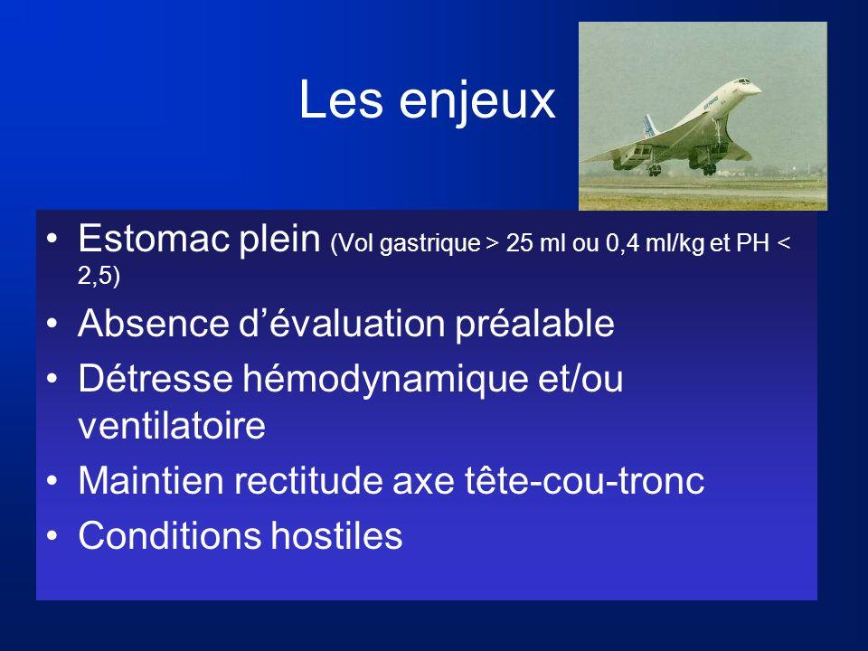 Les enjeux Estomac plein (Vol gastrique > 25 ml ou 0,4 ml/kg et PH < 2,5) Absence dévaluation préalable Détresse hémodynamique et/ou ventilatoire Main