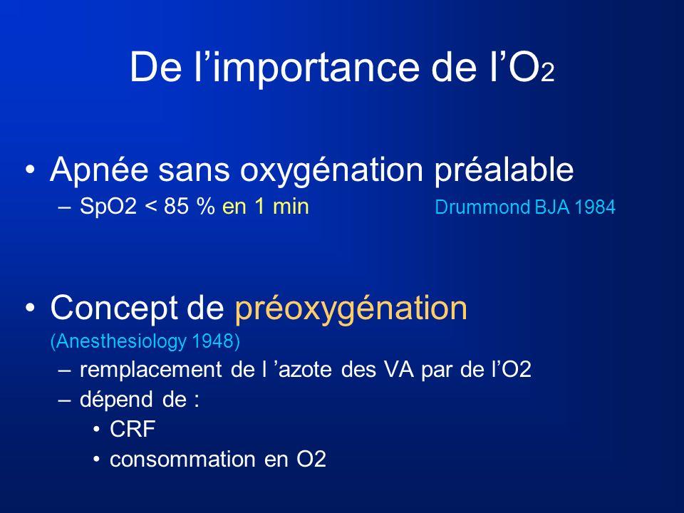 De limportance de lO 2 Apnée sans oxygénation préalable –SpO2 < 85 % en 1 min Drummond BJA 1984 Concept de préoxygénation (Anesthesiology 1948) –rempl