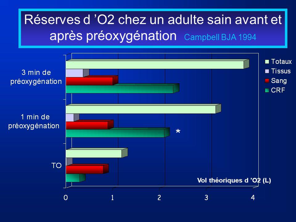 Réserves d O2 chez un adulte sain avant et après préoxygénation Campbell BJA 1994 Vol théoriques d O2 (L) *