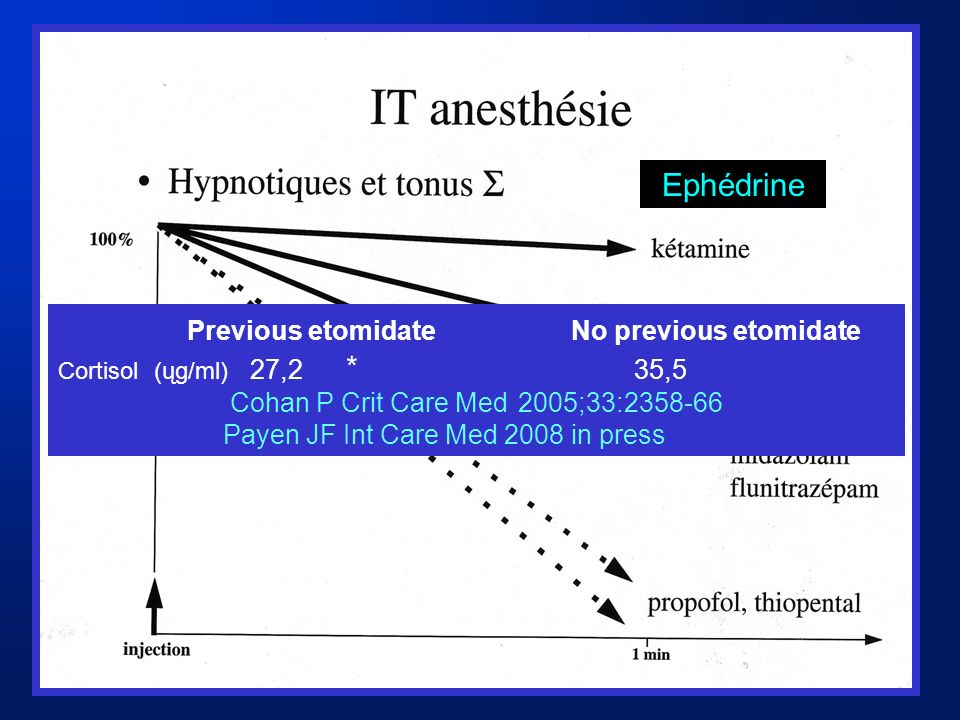 Previous etomidate No previous etomidate Cortisol(ųg/ml) 27,2 * 35,5 Cohan P Crit Care Med2005;33:2358-66 Payen JF Int Care Med 2008 in press Ephédrin