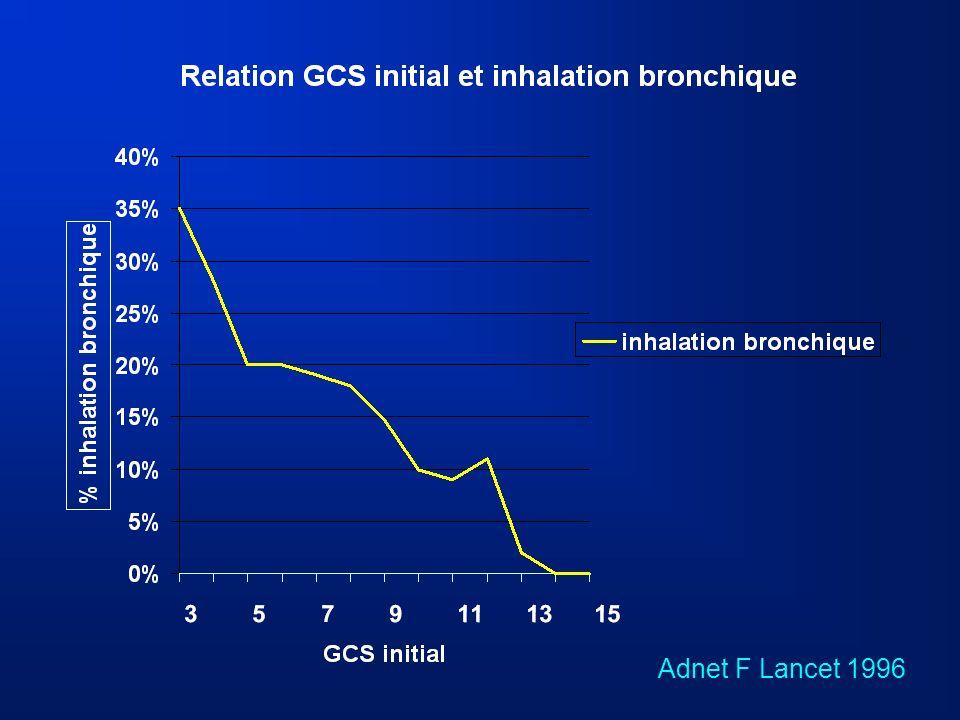 Influence de la PaCO 2 et de la PaO 2 sur le DSC 0 25 50 75 100 125 150200 mmHg 100 50 150 200 DSC (% valeur contrôle) + + + + + + + + + + + PaCO 2 PaO 2 Brian et al.