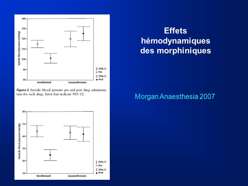 Effets hémodynamiques des morphiniques Morgan Anaesthesia 2007