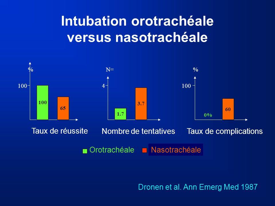 Intubation orotrachéale versus nasotrachéale Dronen et al. Ann Emerg Med 1987 % 100 65 OrotrachéaleNasotrachéale Taux de réussite N= 4 1.7 3.7 Nombre