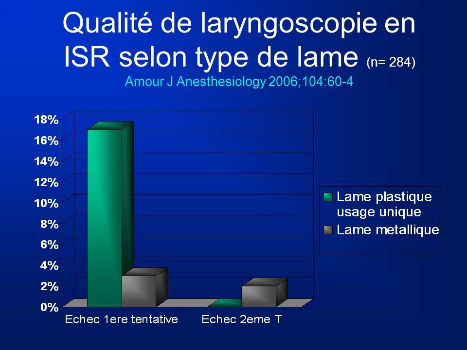 Qualité de laryngoscopie en ISR selon type de lame (n= 284) Amour J Anesthesiology 2006;104:60-4