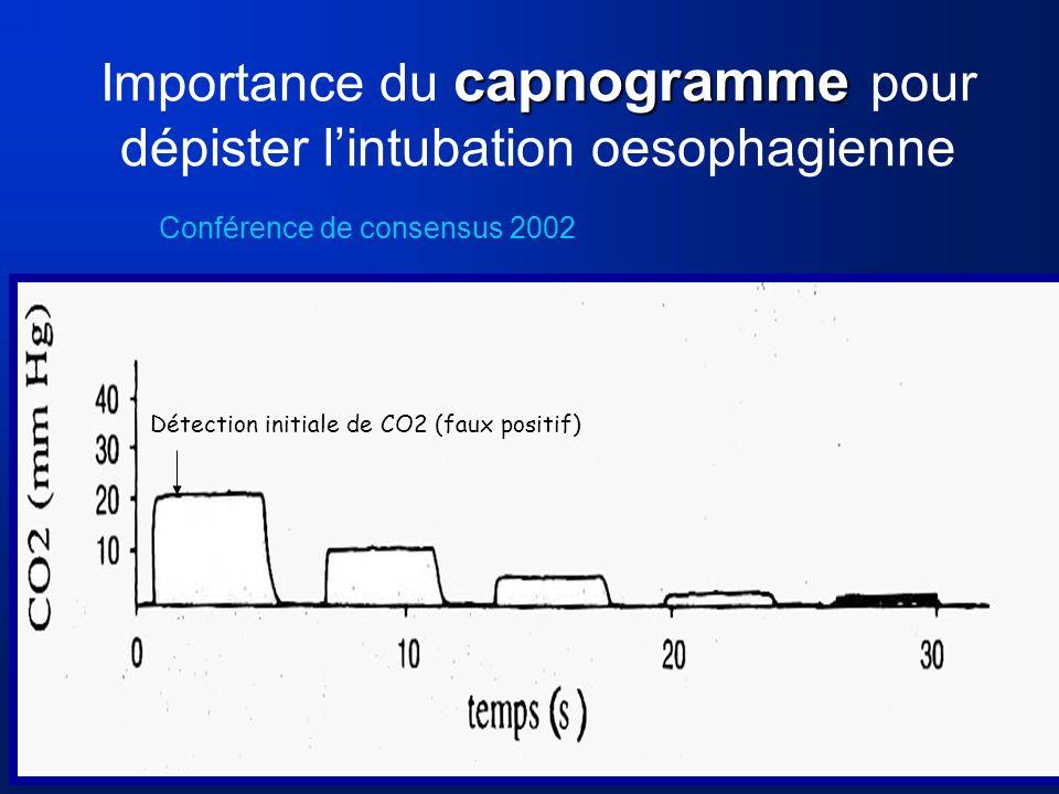 capnogramme Importance du capnogramme pour dépister lintubation oesophagienne Conférence de consensus 2002 Détection initiale de CO2 (faux positif)