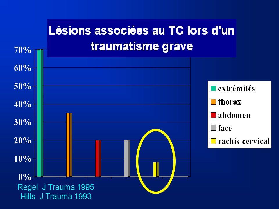 Regel J Trauma 1995 Hills J Trauma 1993