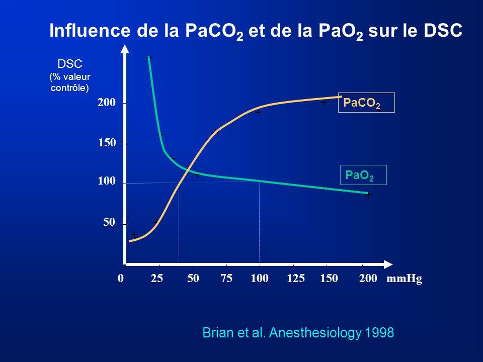 Influence de la PaCO 2 et de la PaO 2 sur le DSC 0 25 50 75 100 125 150200 mmHg 100 50 150 200 DSC (% valeur contrôle) + + + + + + + + + + + PaCO 2 Pa