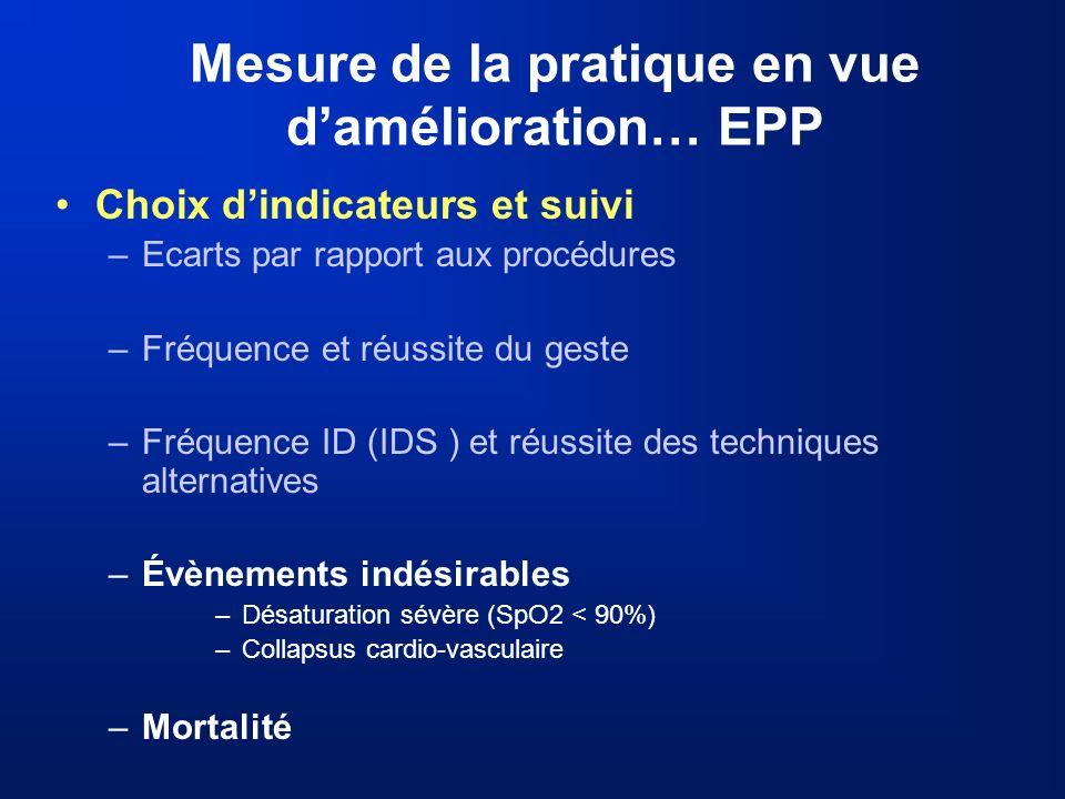 Mesure de la pratique en vue damélioration… EPP Choix dindicateurs et suivi –Ecarts par rapport aux procédures –Fréquence et réussite du geste –Fréque