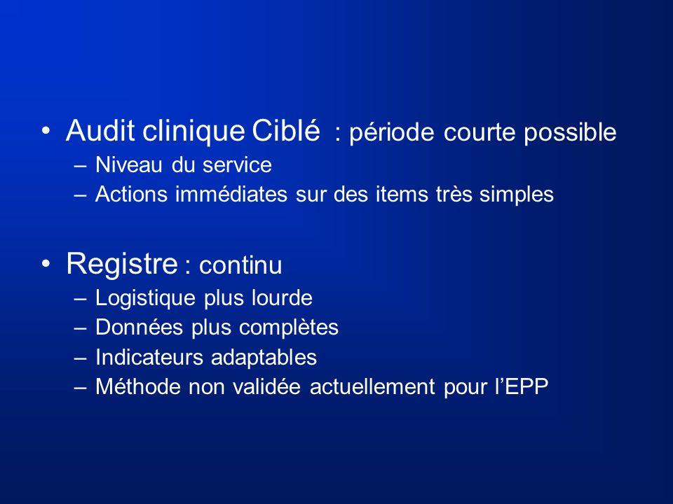 Audit clinique Ciblé : période courte possible –Niveau du service –Actions immédiates sur des items très simples Registre : continu –Logistique plus l