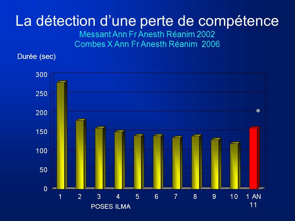 POSES ILMA Durée (sec) La détection dune perte de compétence Messant Ann Fr Anesth Réanim 2002 Combes X Ann Fr Anesth Réanim 2006 *