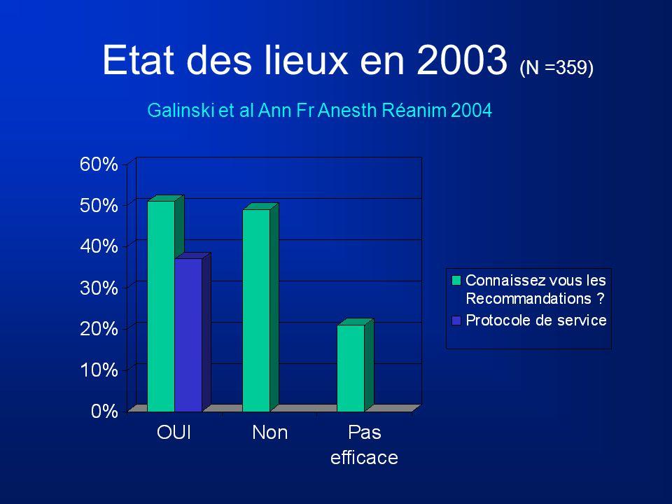 Etat des lieux en 2003 (N =359) Galinski et al Ann Fr Anesth Réanim 2004