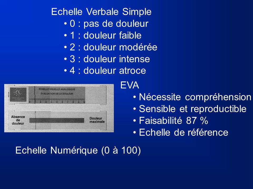 EVA Nécessite compréhension Sensible et reproductible Faisabilité 87 % Echelle de référence Echelle Numérique (0 à 100) Echelle Verbale Simple 0 : pas